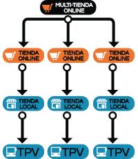 Multi-tienda online Prestashop + 1 Terminal Punto de venta (TPV) por tienda Franquiciada + control central